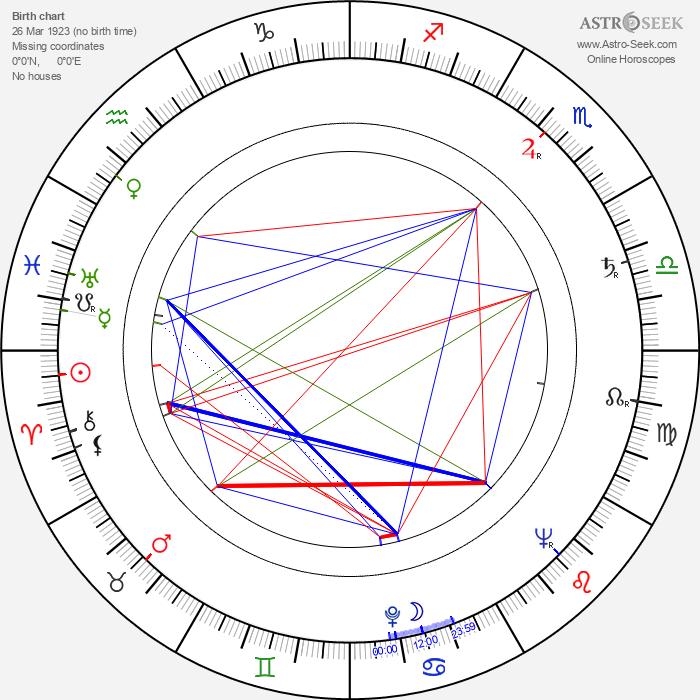 Leida Laius - Astrology Natal Birth Chart