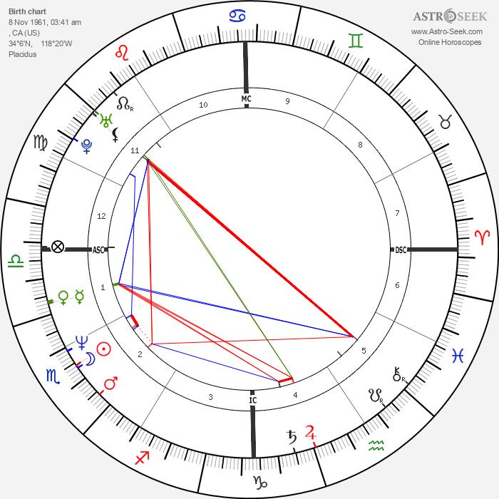 Leif Garrett - Astrology Natal Birth Chart
