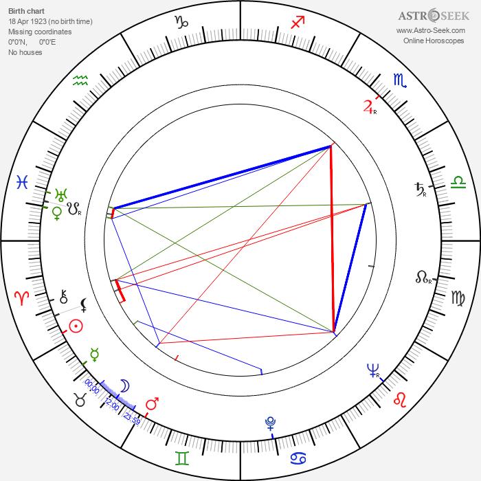 Leif Panduro - Astrology Natal Birth Chart