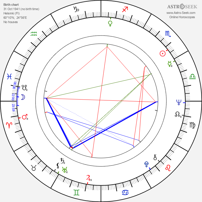 Leif Sevón - Astrology Natal Birth Chart