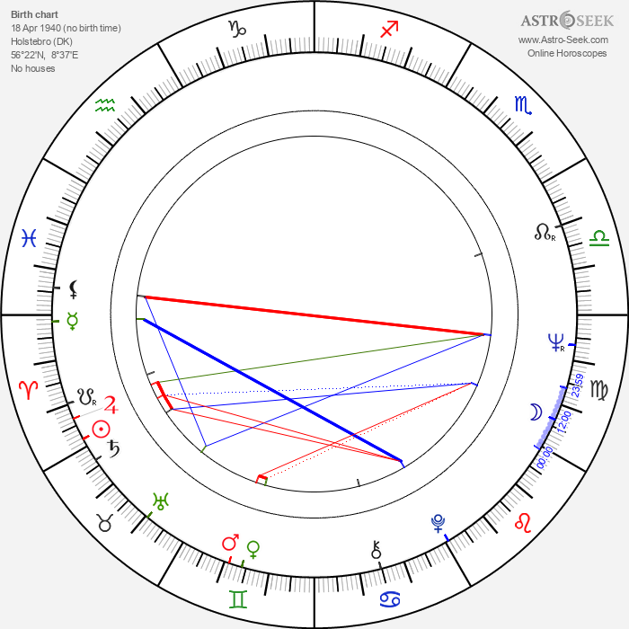 Leif Sylvester - Astrology Natal Birth Chart