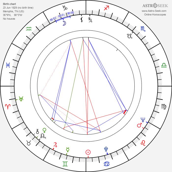 Leigh Snowden - Astrology Natal Birth Chart
