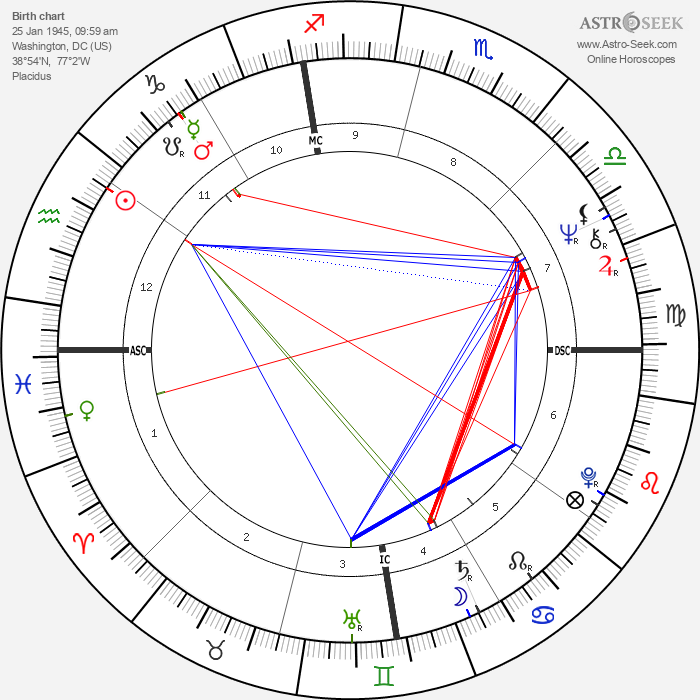 Leigh Taylor-Young - Astrology Natal Birth Chart