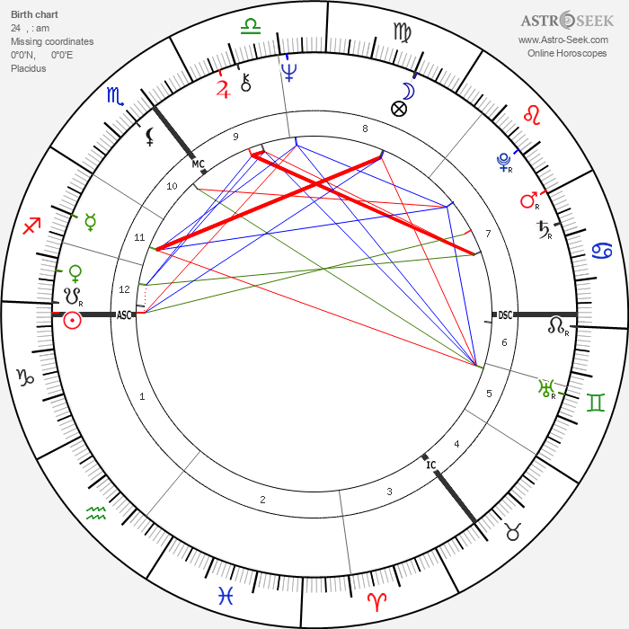 Lemmy - Astrology Natal Birth Chart