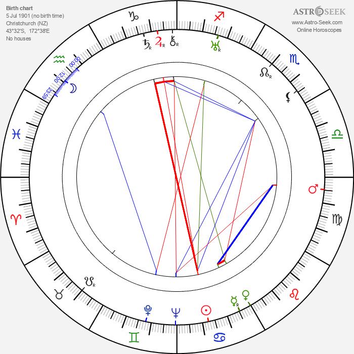 Len Lye - Astrology Natal Birth Chart