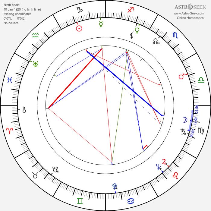 Len Marten - Astrology Natal Birth Chart