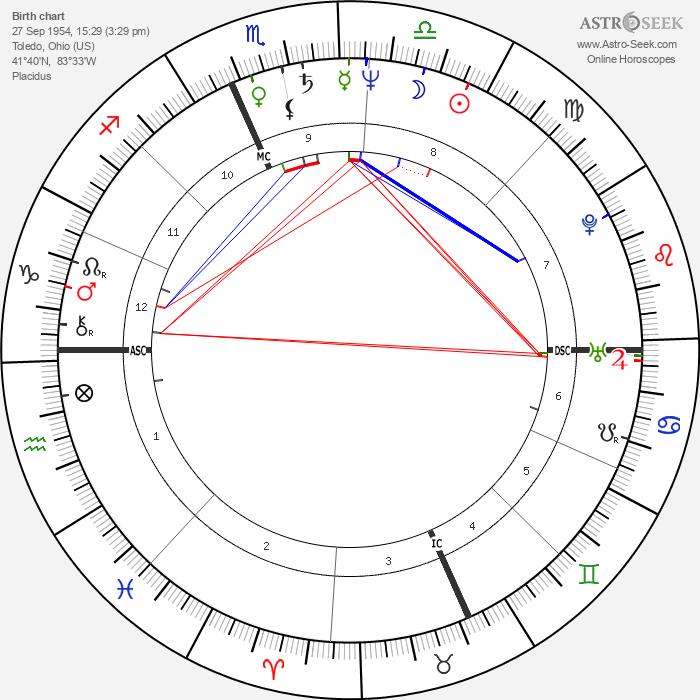 Len Matuszek - Astrology Natal Birth Chart