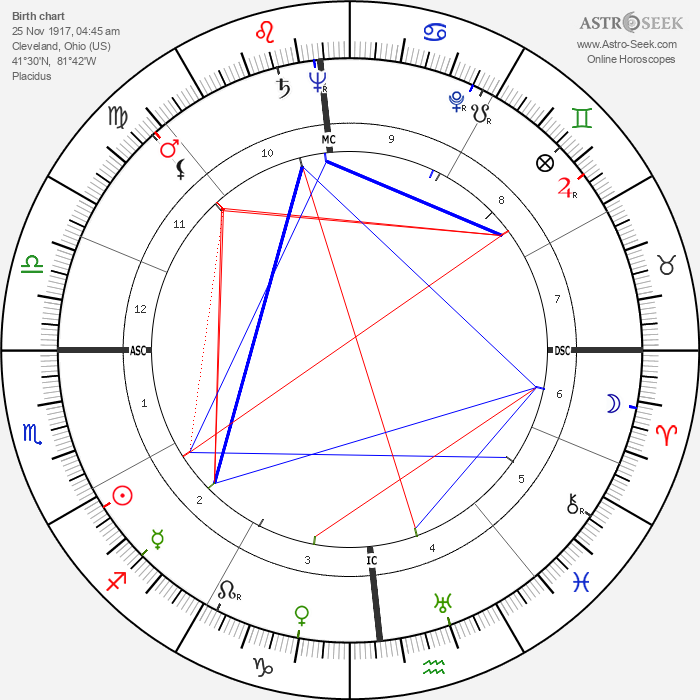 Len Perme - Astrology Natal Birth Chart