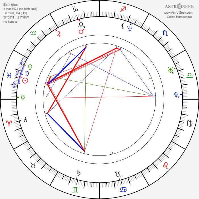 Len Wiseman - Astrology Natal Birth Chart