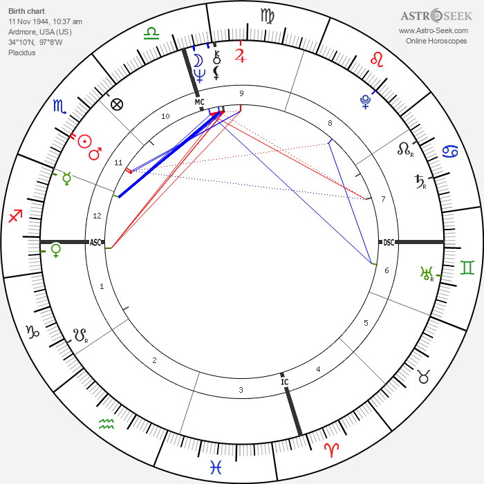 Lena Beth Frazier - Astrology Natal Birth Chart