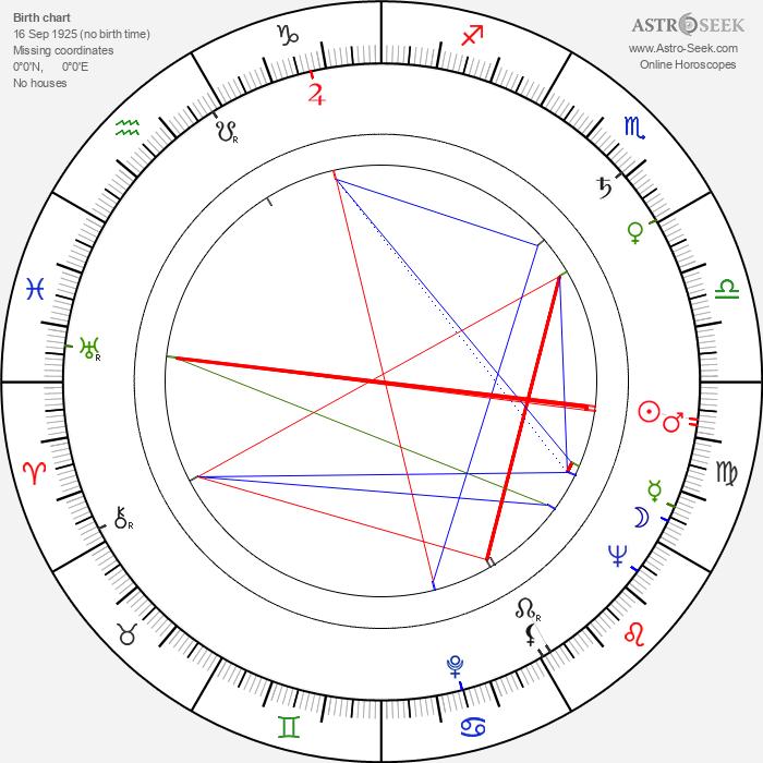 Lena Birková - Astrology Natal Birth Chart
