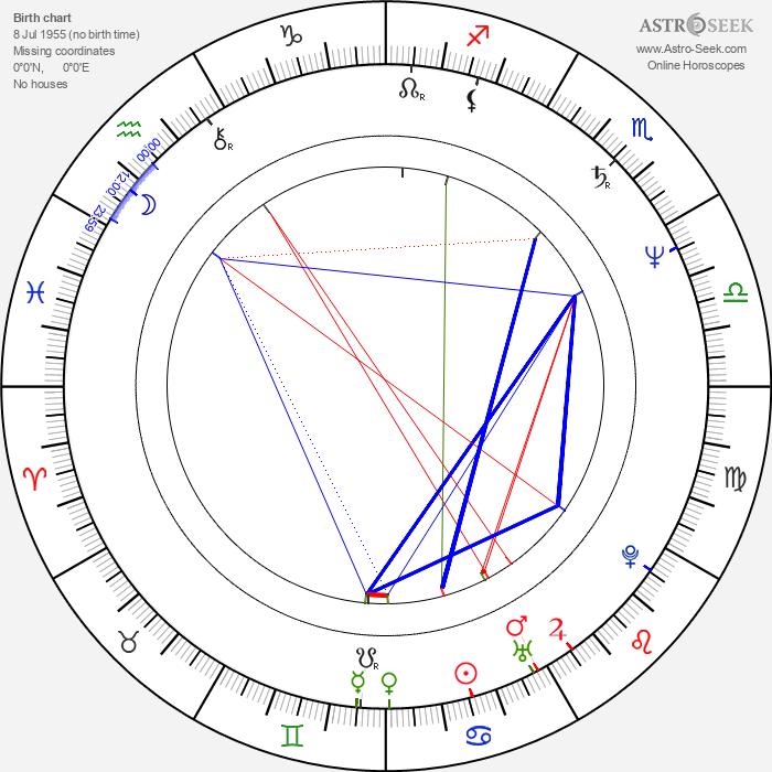 Lena Endre - Astrology Natal Birth Chart