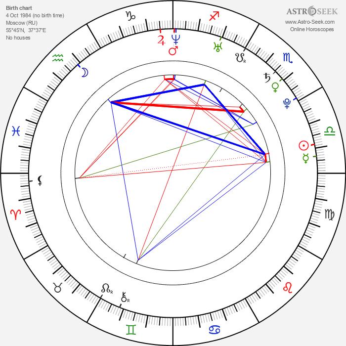 Lena Katina - Astrology Natal Birth Chart