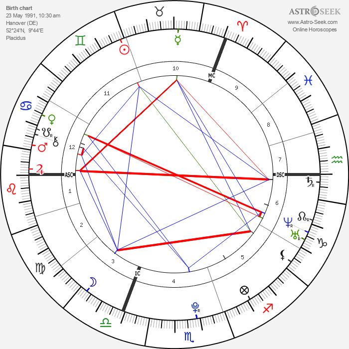 Lena Meyer-Landrut - Astrology Natal Birth Chart