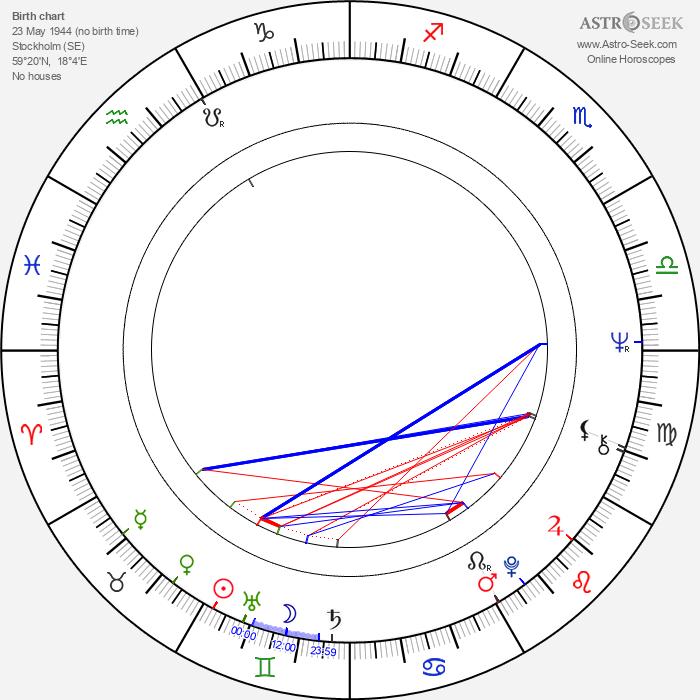 Lena Nyman - Astrology Natal Birth Chart
