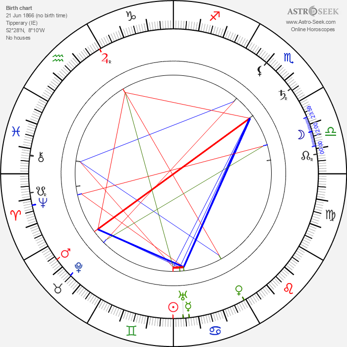 Lena Rice - Astrology Natal Birth Chart