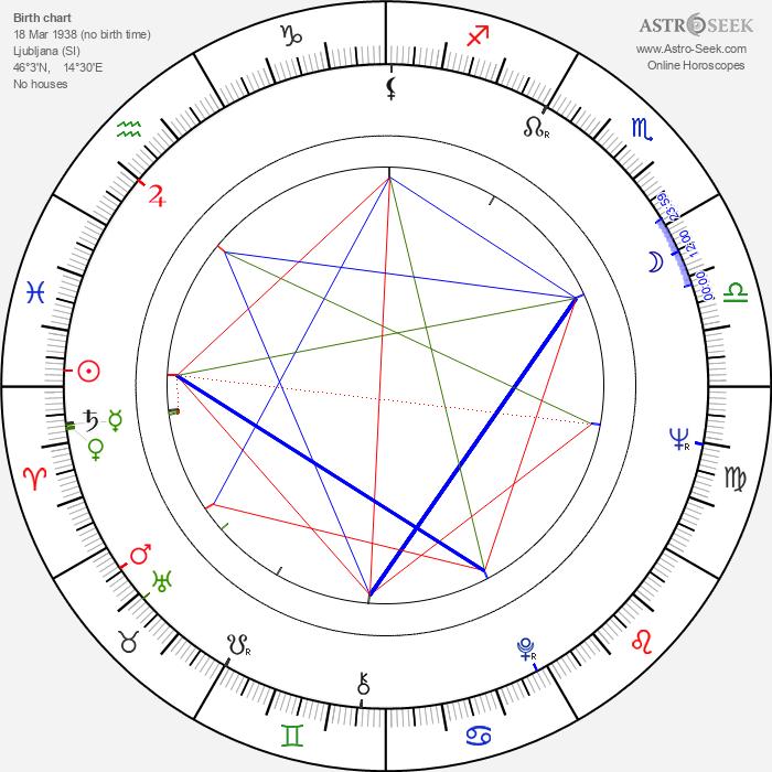 Lenca Ferencak - Astrology Natal Birth Chart