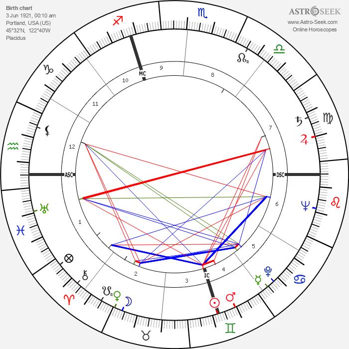 Lendon H. Smith - Astrology Natal Birth Chart