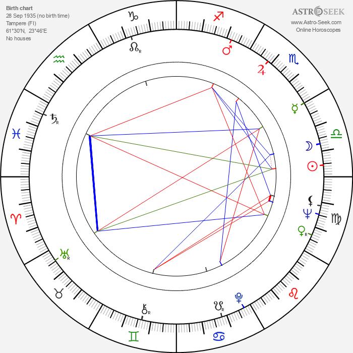 Leni Katajakoski - Astrology Natal Birth Chart