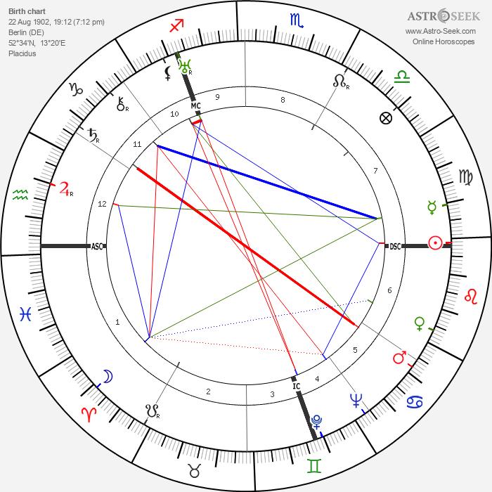 Leni Riefenstahl - Astrology Natal Birth Chart