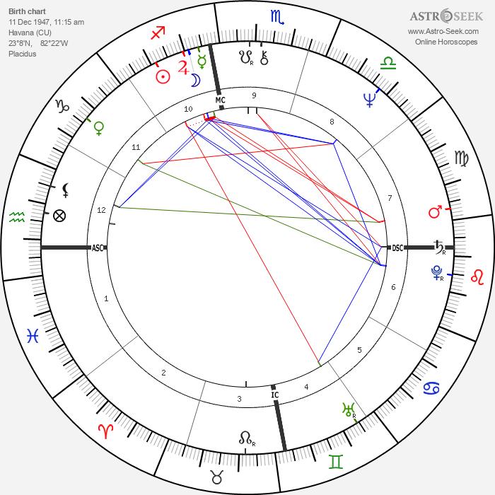 Lenia Fernandez - Astrology Natal Birth Chart