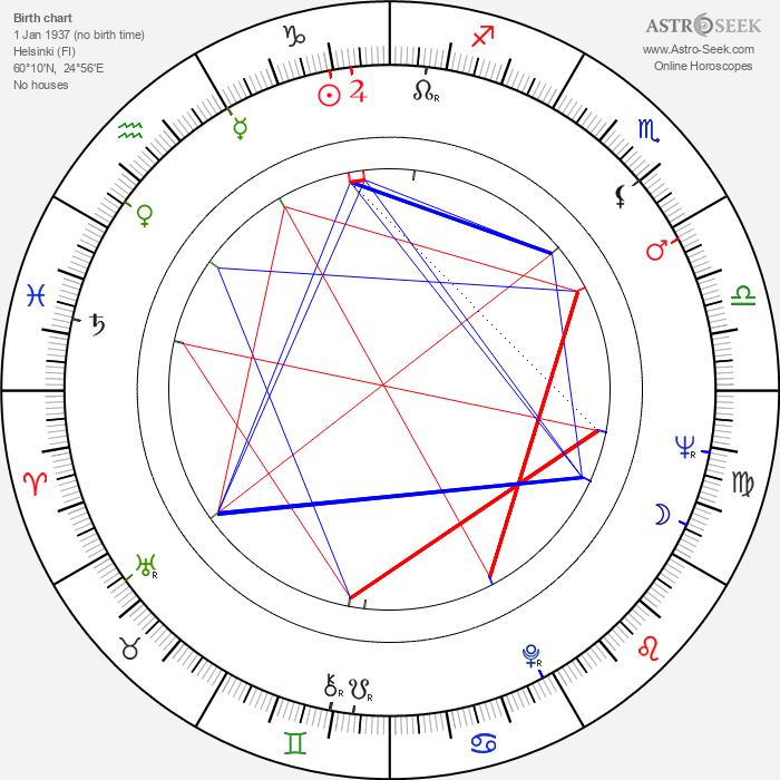 Lenita Airisto - Astrology Natal Birth Chart