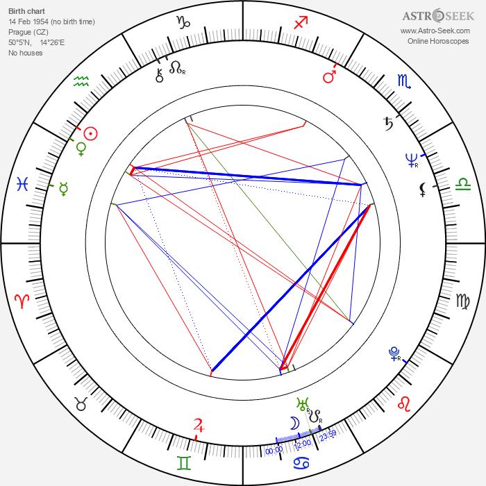 Lenka Filipová - Astrology Natal Birth Chart