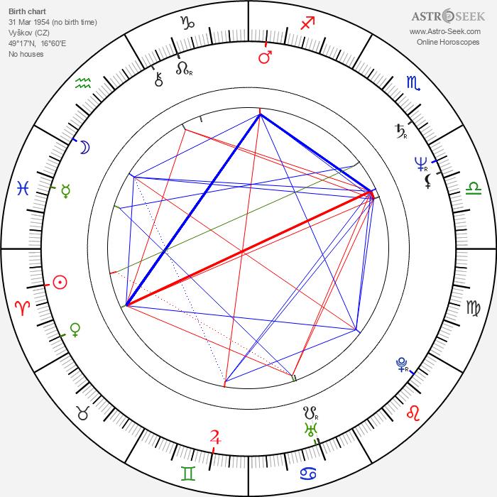 Lenka Kodešová-Skopalová - Astrology Natal Birth Chart