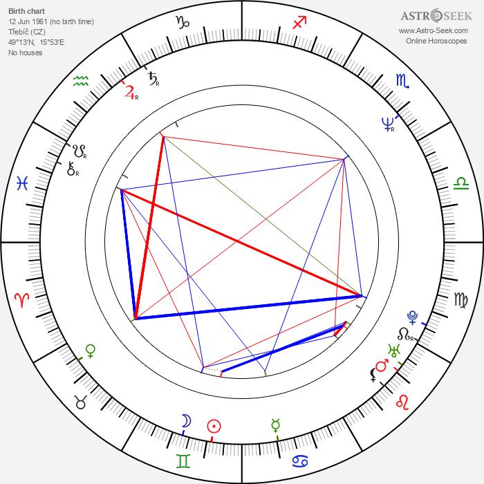 Lenka Kucharská - Astrology Natal Birth Chart