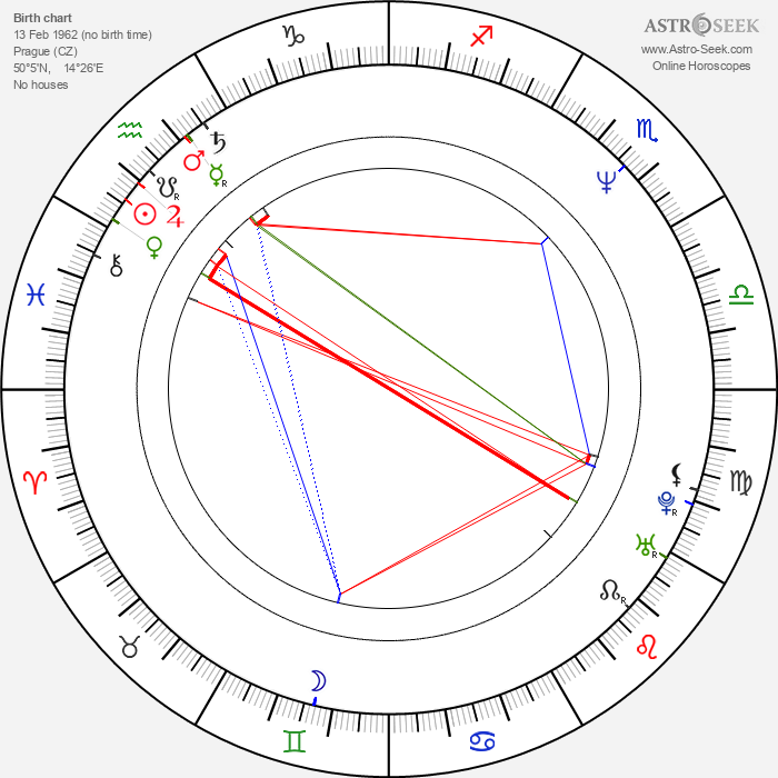 Lenka Loubalová - Astrology Natal Birth Chart