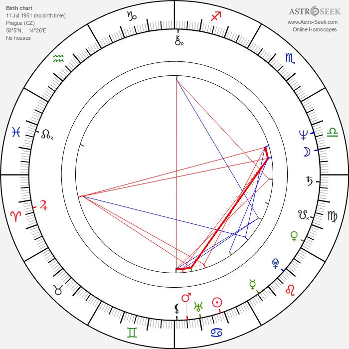 Lenka Machoninová - Astrology Natal Birth Chart