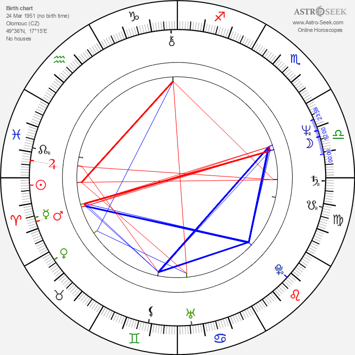 Lenka Procházková - Astrology Natal Birth Chart