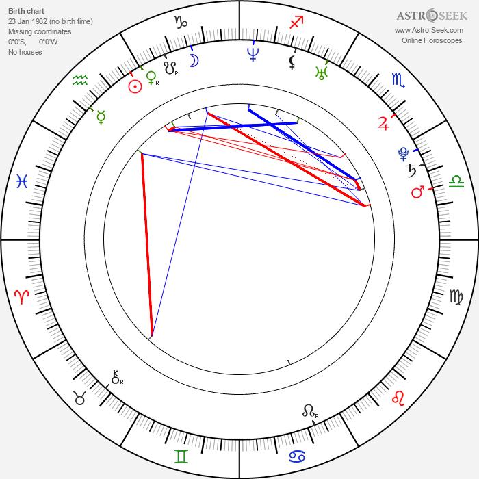 Lenka Taussigová - Astrology Natal Birth Chart
