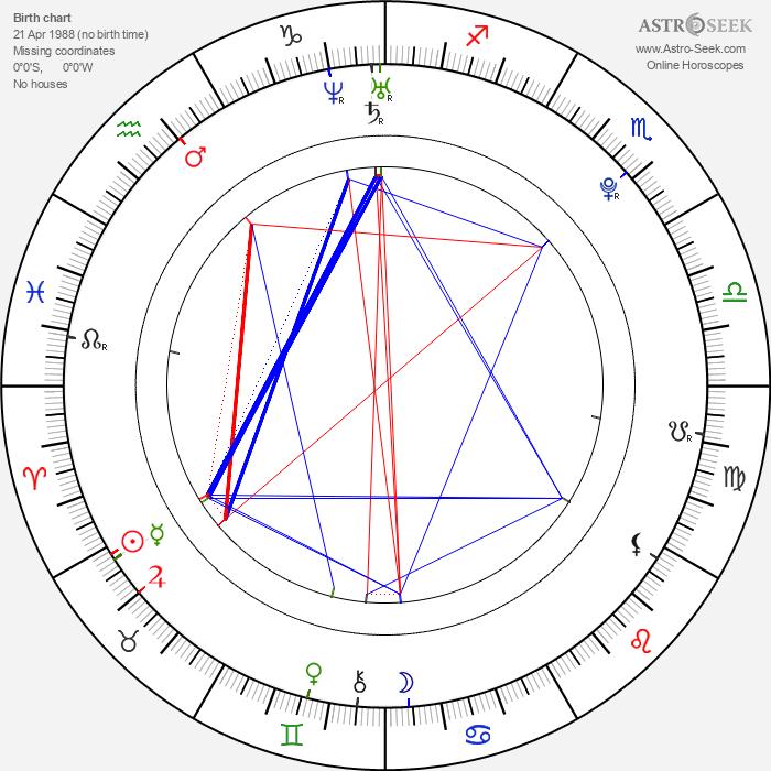 Lenka Zvolská - Astrology Natal Birth Chart