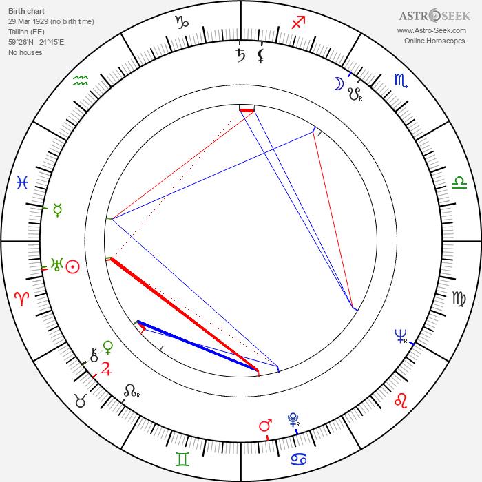 Lennart Meri - Astrology Natal Birth Chart