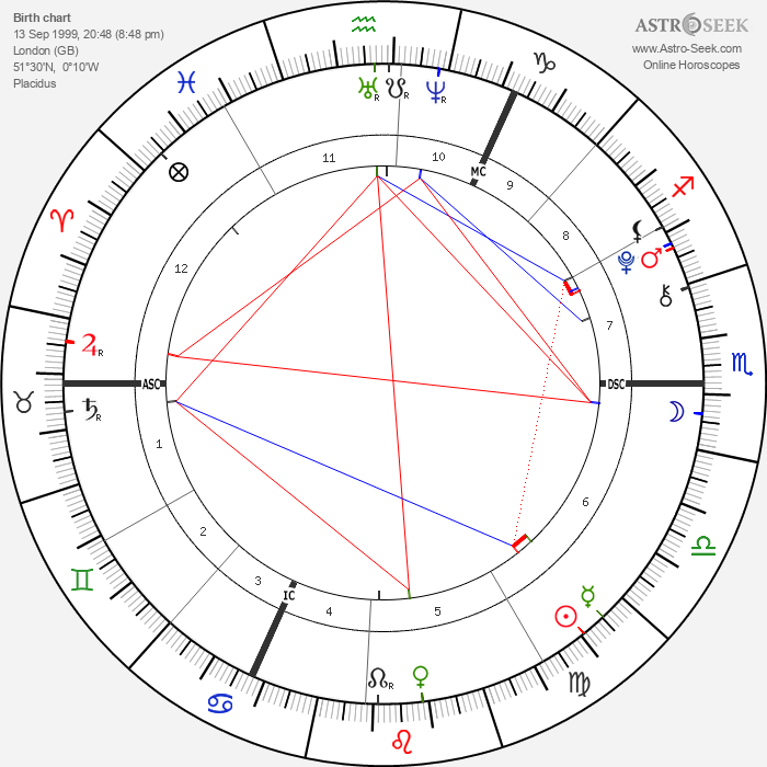 Lennon Gallagher - Astrology Natal Birth Chart