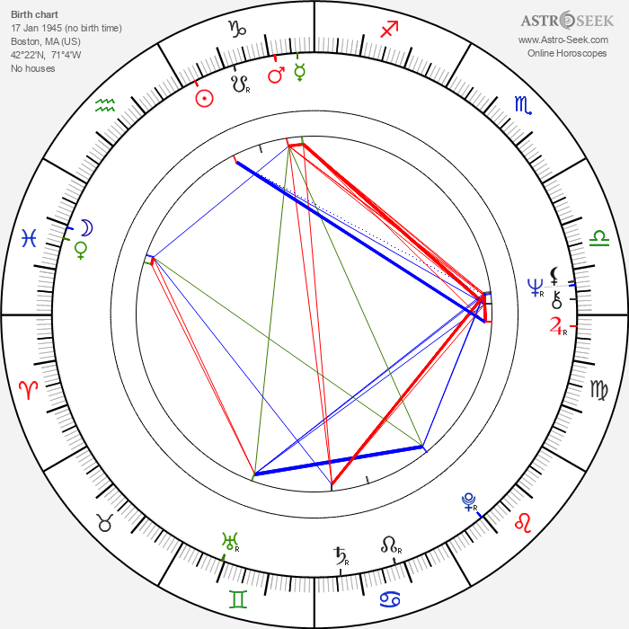 Lenny Baker - Astrology Natal Birth Chart