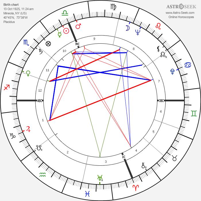 Lenny Bruce - Astrology Natal Birth Chart