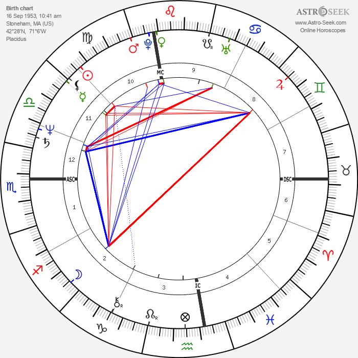 Lenny Clarke - Astrology Natal Birth Chart