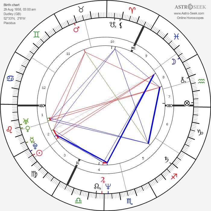 Lenny Henry - Astrology Natal Birth Chart