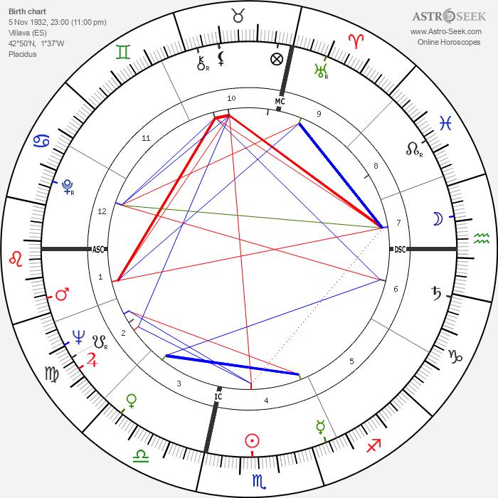 Leny Escudéro - Astrology Natal Birth Chart