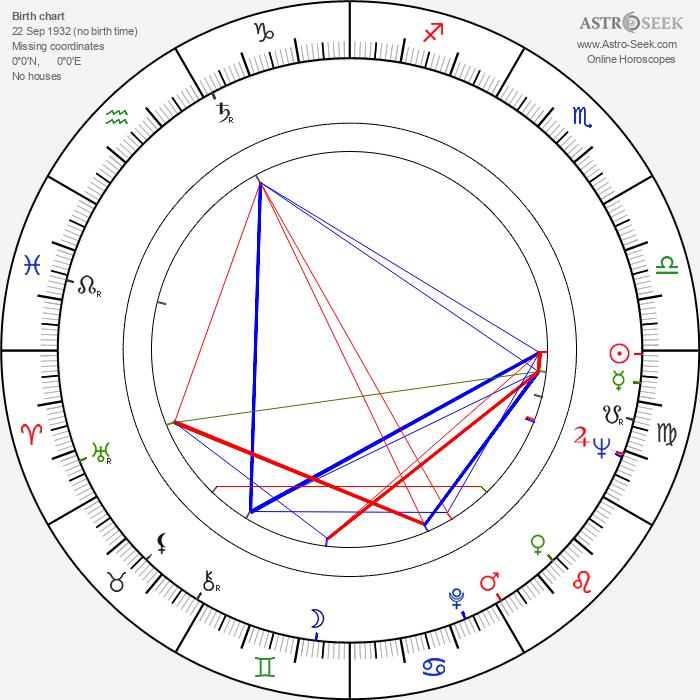 Leo Anchóriz - Astrology Natal Birth Chart