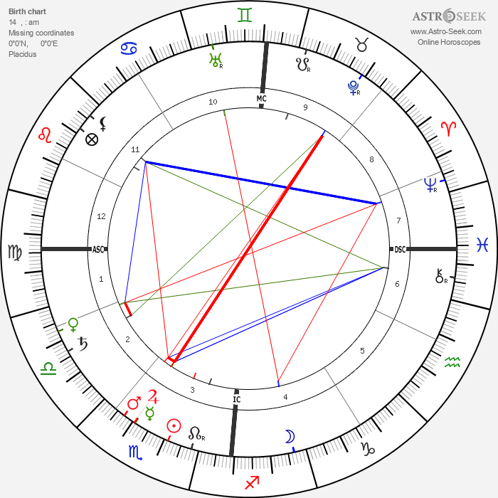 Leo Baekeland - Astrology Natal Birth Chart