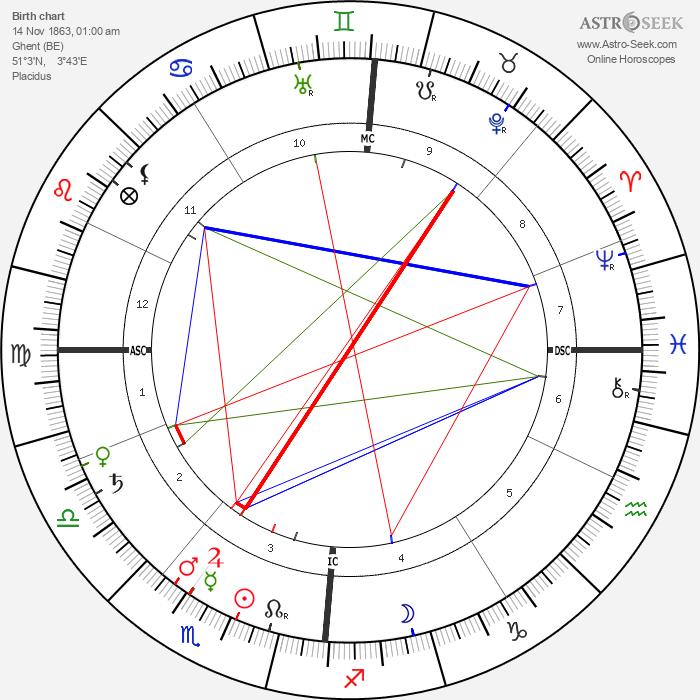 Leo Baekeland - Astrology Natal Birth Chart