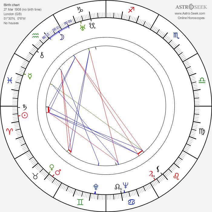 Leo Britt - Astrology Natal Birth Chart