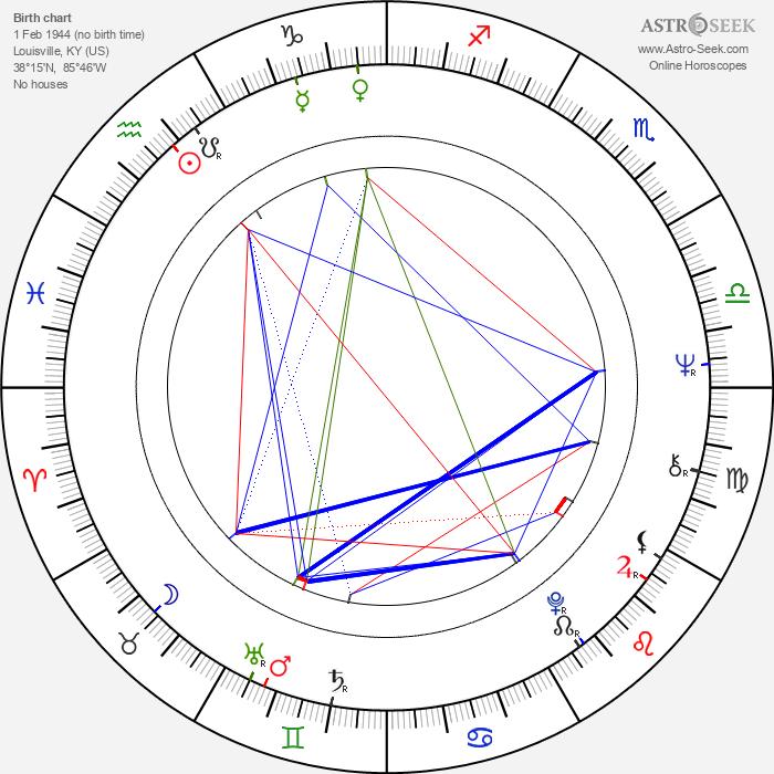 Leo Burmester - Astrology Natal Birth Chart