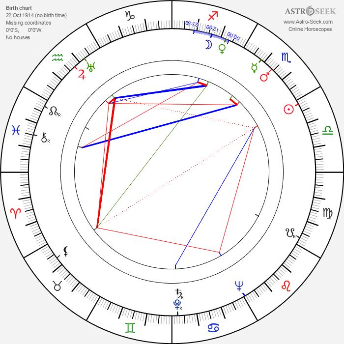 Leo C. Richmond - Astrology Natal Birth Chart