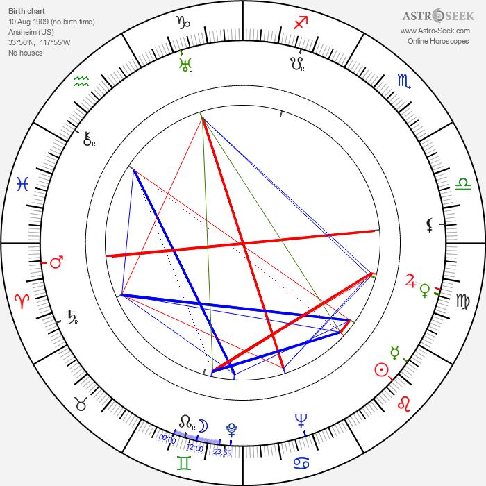 Leo Fender - Astrology Natal Birth Chart