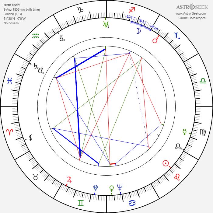 Leo Genn - Astrology Natal Birth Chart