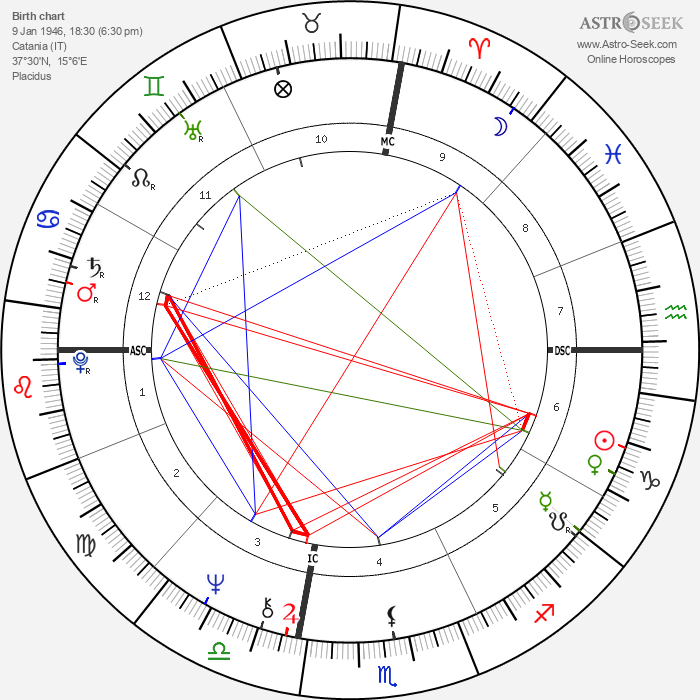 Leo Gullotta - Astrology Natal Birth Chart